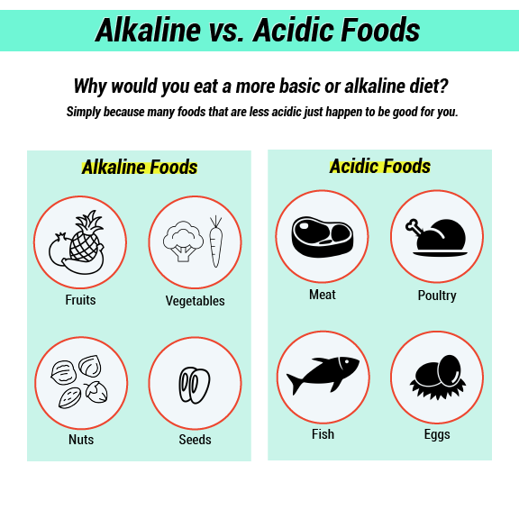 infographic of alkaline vs acidic food options