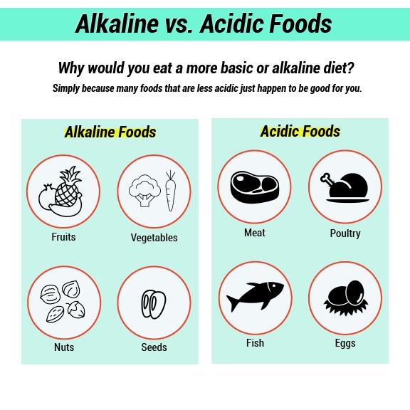 infographic of alkaline vs acidic food options